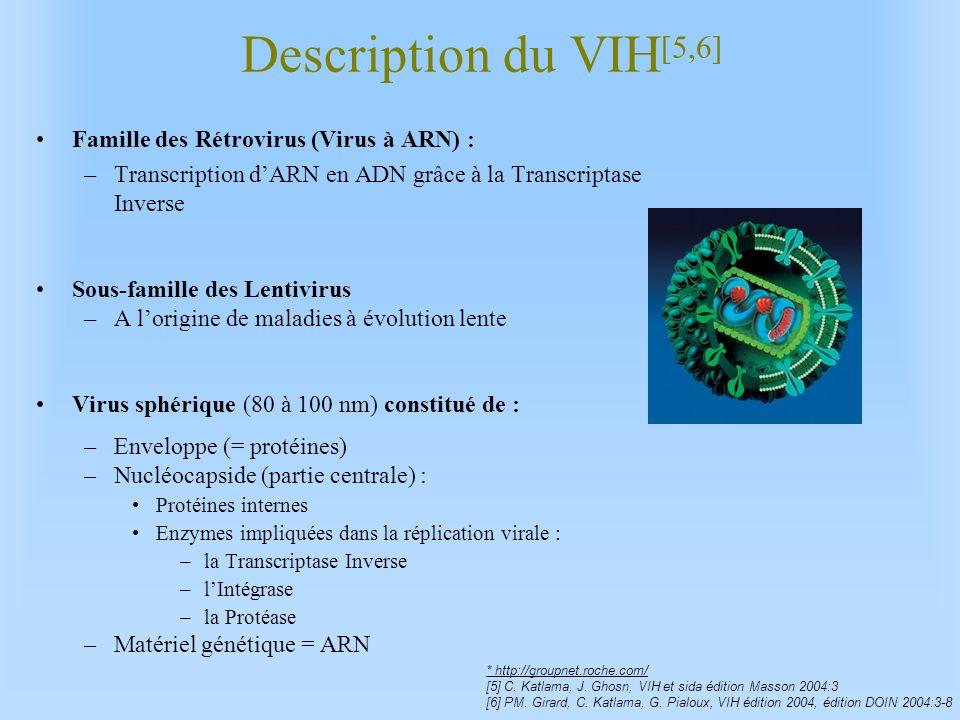 Description du VIH[5,6] Famille des Rétrovirus (Virus à ARN) :